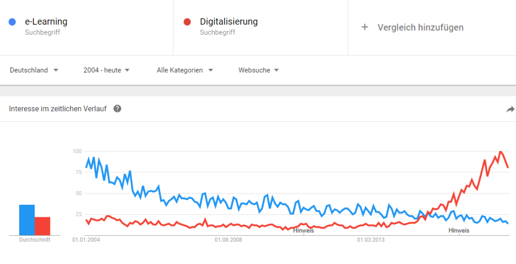 digitalisierung vs. eLearning